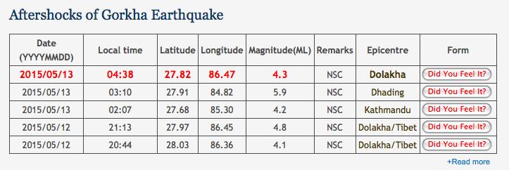 Les répliques enregistrées par le National Seismological Centre dans la nuit du 12 au 13 mai